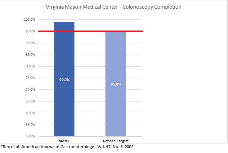 Colonoscopy Completion Rate