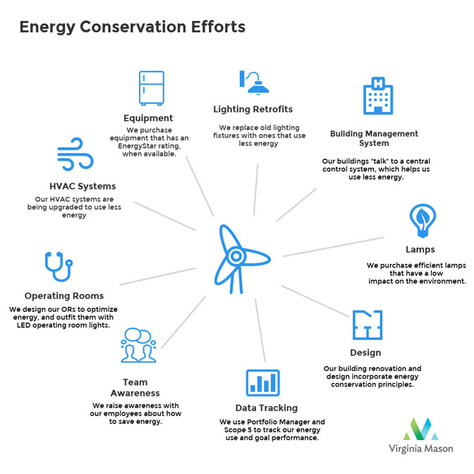 Examples of energy conservation at Virginia Mason