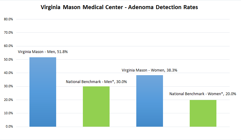 Adenoma Detection Rates