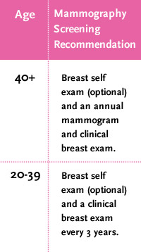 Mammography Screening Recommendation