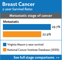Breast Cancer Survivor rates