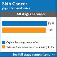 Skin Cancer Survival Rates