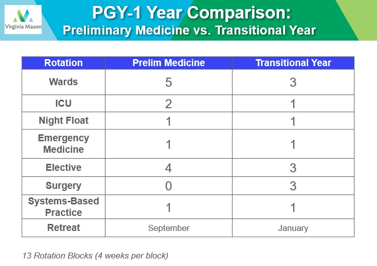 PGY-1 Year Comparison / Preliminary Medicine vs Transitional Year