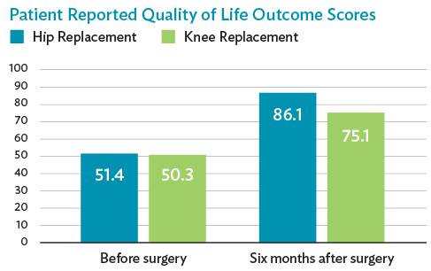 Virginia Mason Hip and Knee Replacement Statisfaction Outcomes